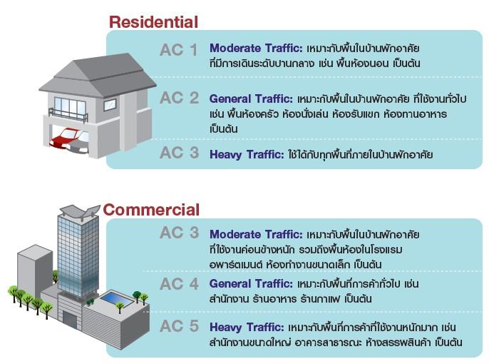 ระดับค่า AC Rating ของ พื้นไม้ลามิเนต
